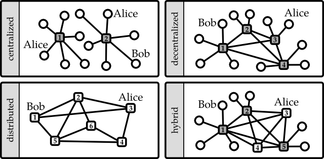 The topologies of centralized, decentralized, distributed, and decentralized-distributed-hybrid SNSs (cf. Baran 1964: 2). Circles are representations of participants in the social network, boxes are SNS providers. In the distributed and hybrid scenarios, white boxes indicate no distinction between users and providers