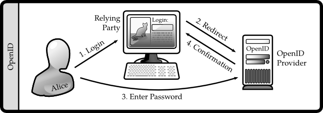 Four basic steps in a (simplified) OpenID authentification: 1) the user types her OpenID into the login form of a relying party site, 2) the relying party site redirects the user to the associated OpenID provider, 3) the user authentifies herself to the provider by inserting, for example, a password, then 4) after authentifying successfully, the OpenID provider tells the relying party that the user is rightfully associated to the given OpenID