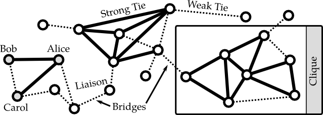 Illustration of a small social network with three cliques connected via bridges. There are strong ties between the individuals Alice and Bob, and Alice and Carol. Based on the definition by Granovetter (1973), there is at least a weak tie between Bob and Carol